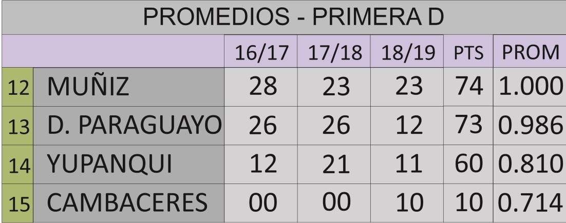 Promedios Primera D.jpg