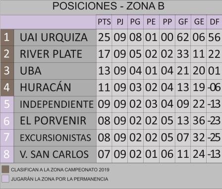 Tabla Primera A Zona b.jpg