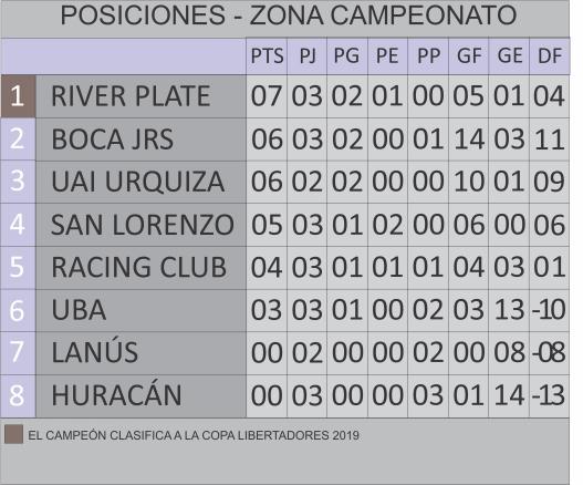 Zona Campeonato PA