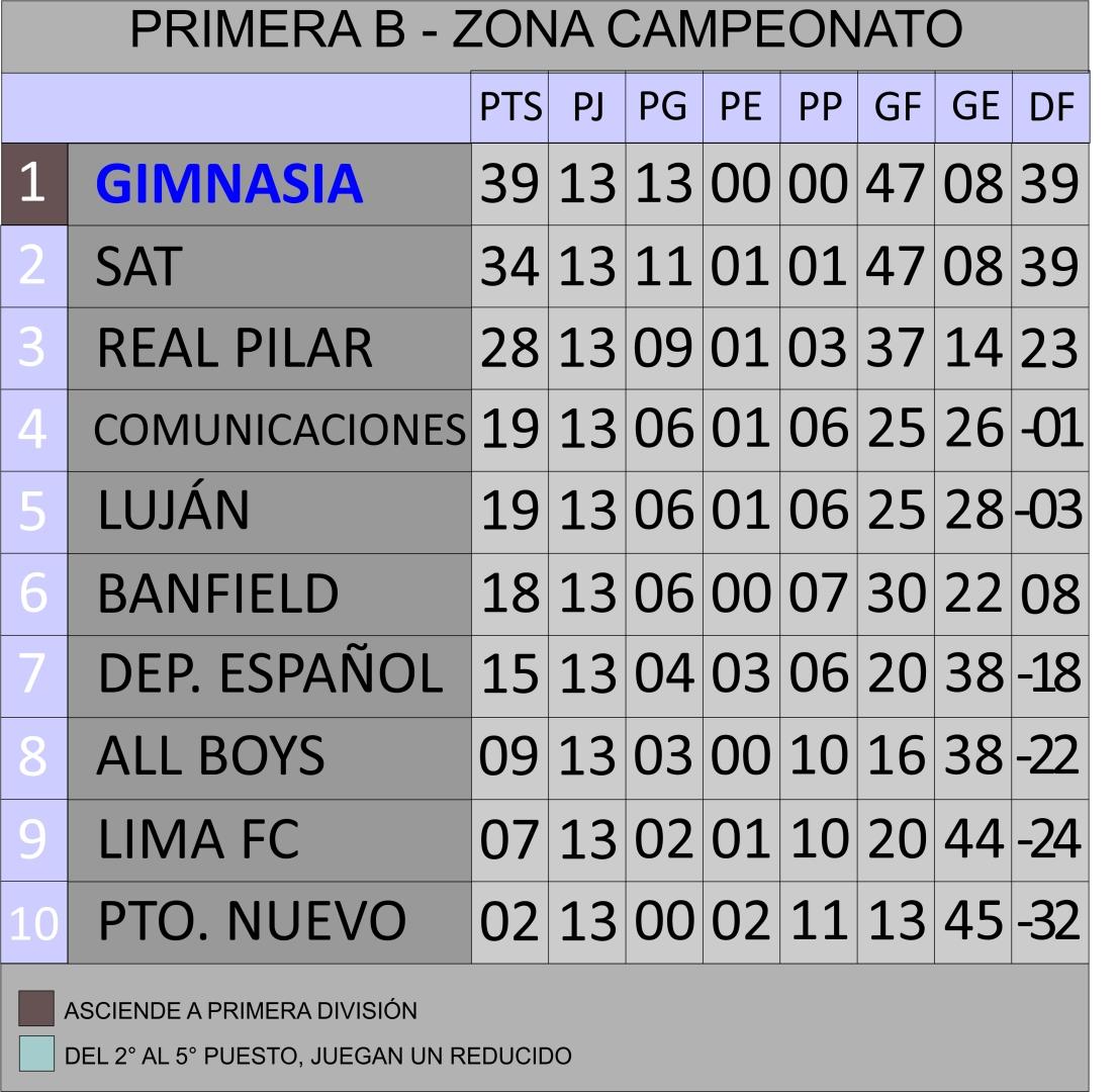 Tabla Primera B Campeonato.jpg