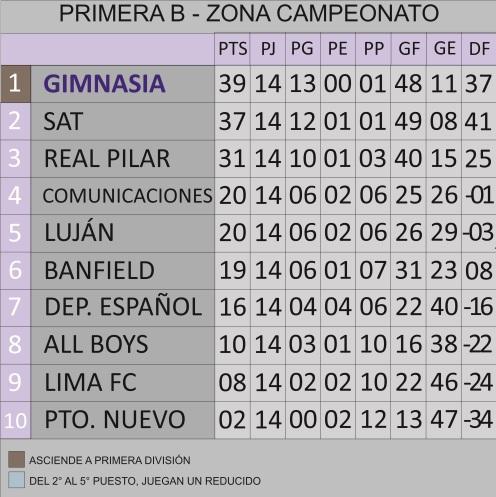 Tabla Primera B Campeonato